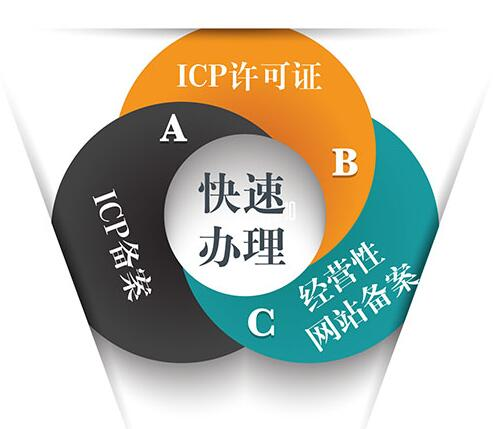 经营性ICP许可证